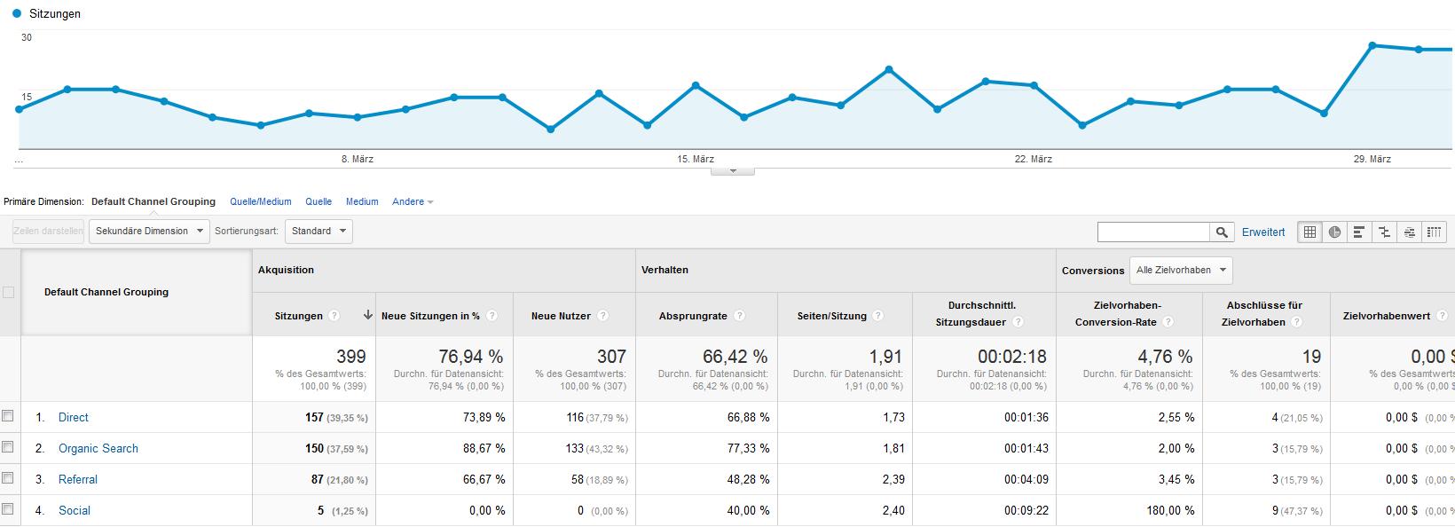 Besucherstatistiken aus Google Analytics vom März 2015.